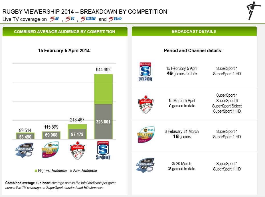 People do watch Vodacom Cup! | Front Row Grunt